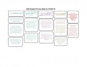 Student mapping