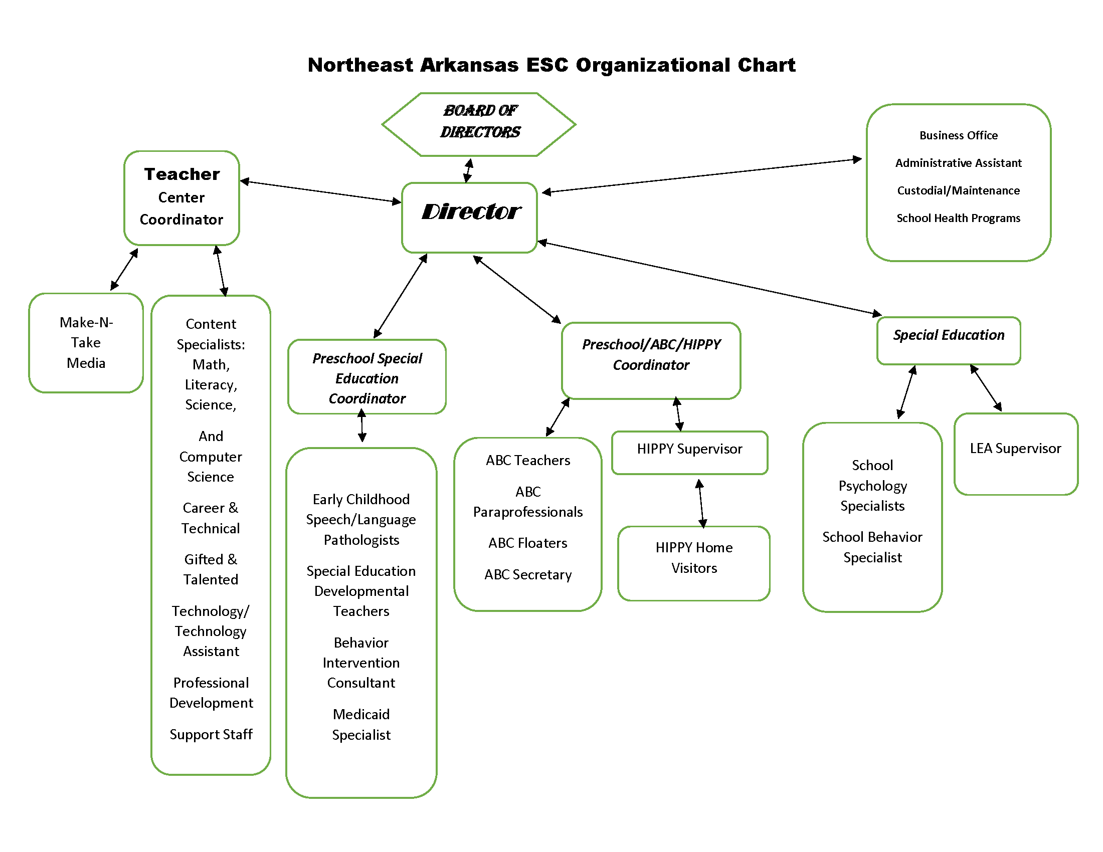 Northeast Arkansas Education Cooperative Organizational Chart