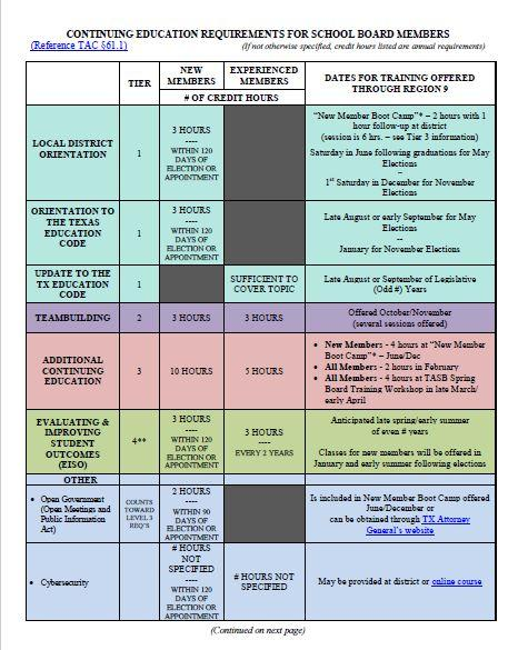 Chart of Board Training Requirements