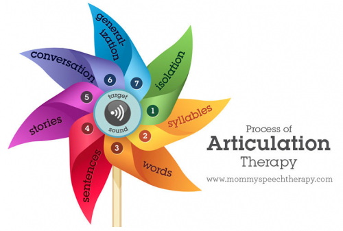 Process of Articulation Therapy