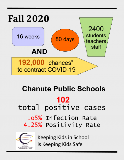 covid infection rates in chanute public schools