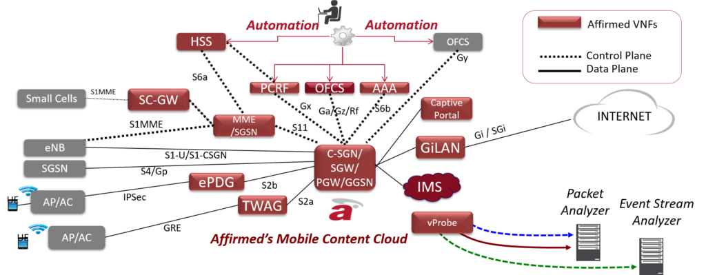 Affirmed Mobile Content Cloud