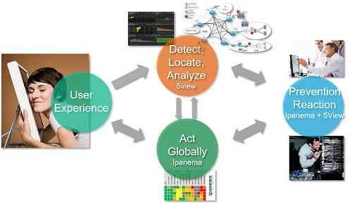 Application Aware SD-WAN & Network Monitoring