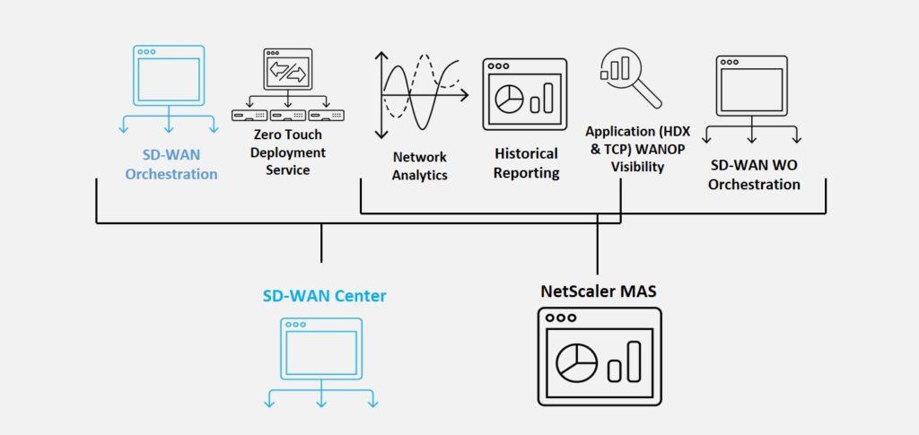 Citrix NetScaler SD-WAN