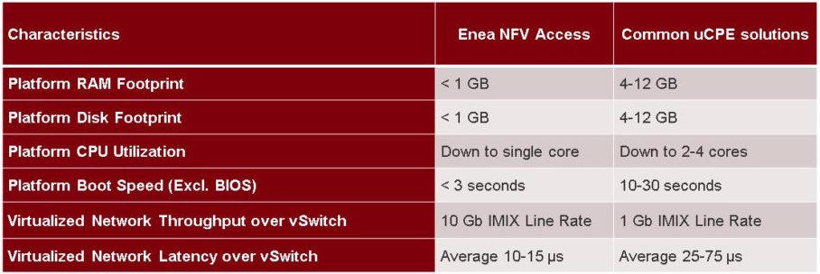 Enea NFV Access