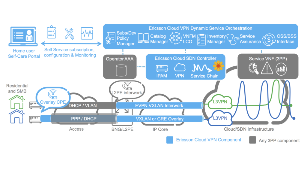 Ericsson Cloud VPN