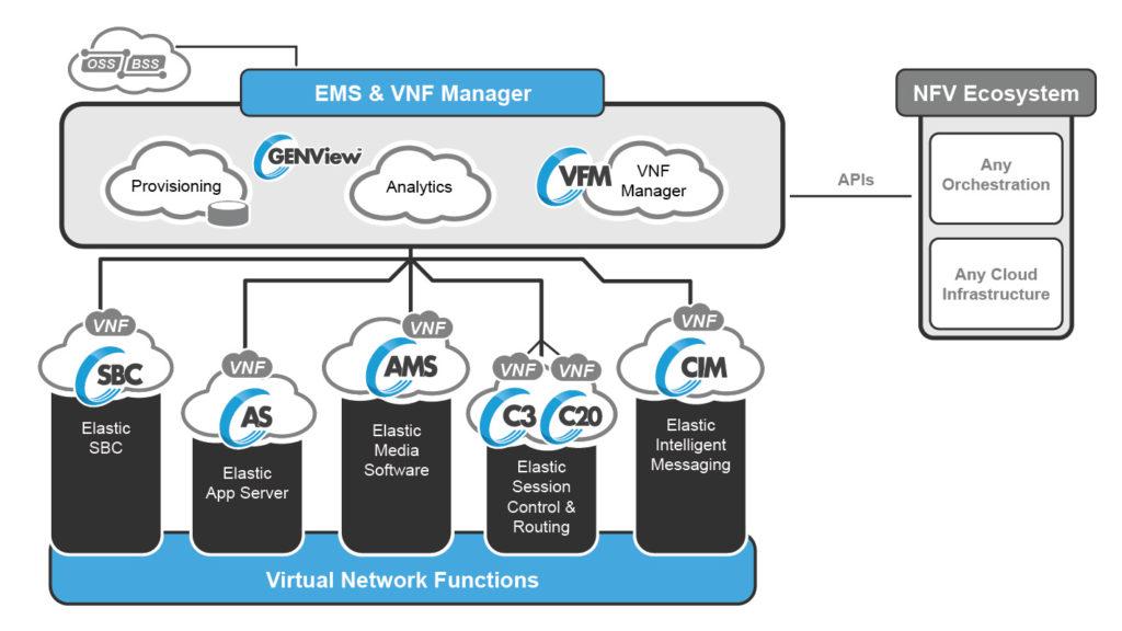 GENBAND NFV