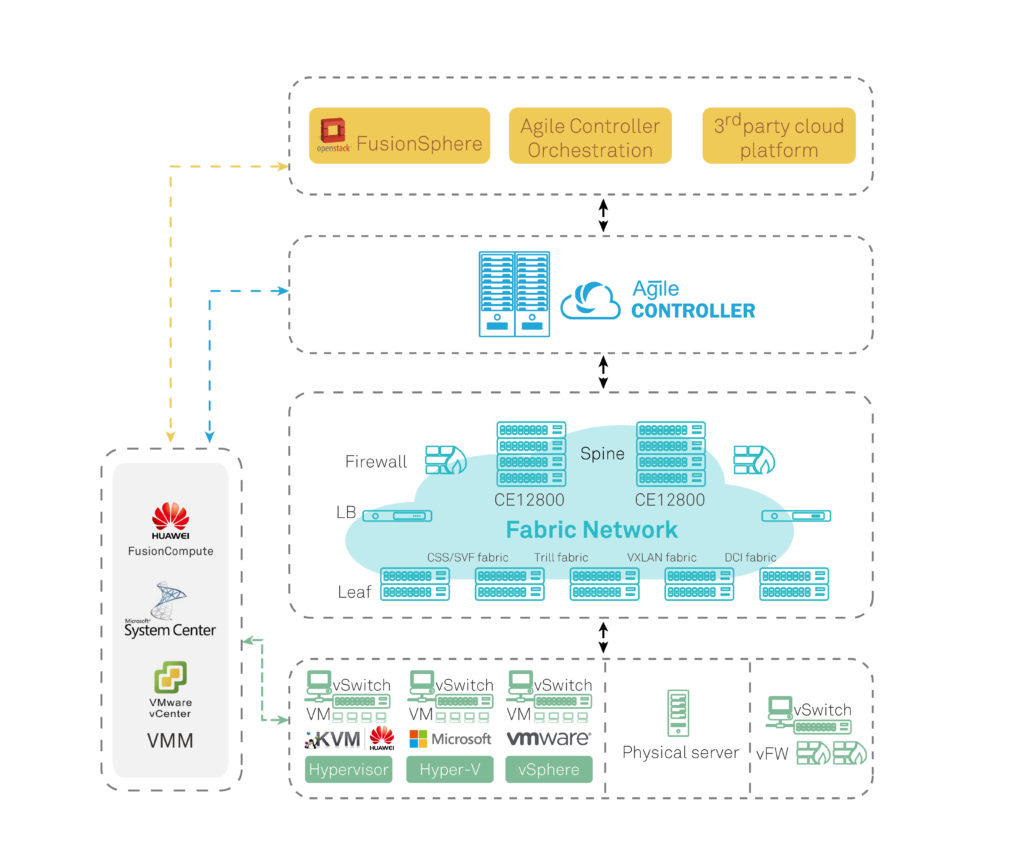 Huawei CloudFabric Data Center Network Solution