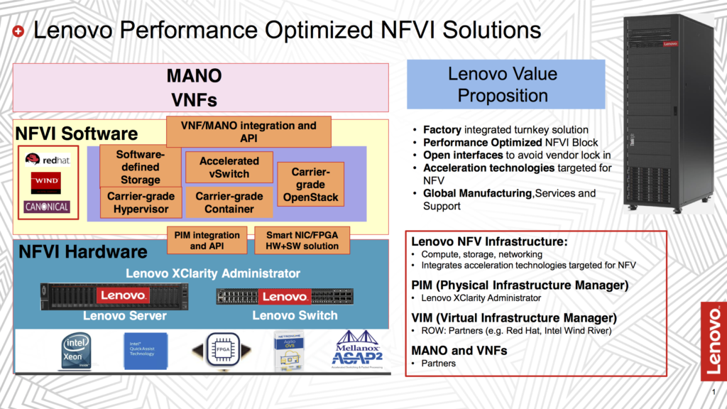 Lenovo NFV Solutions (Intel Select Solution for NFVI, Ref. Arch. for NFVI)