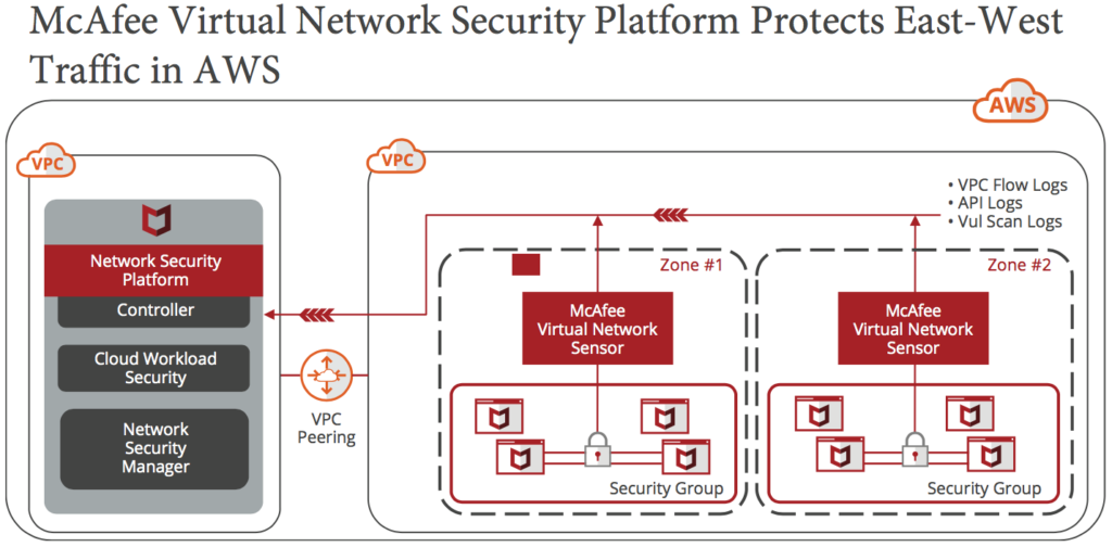 McAfee Virtual Network Security Platform