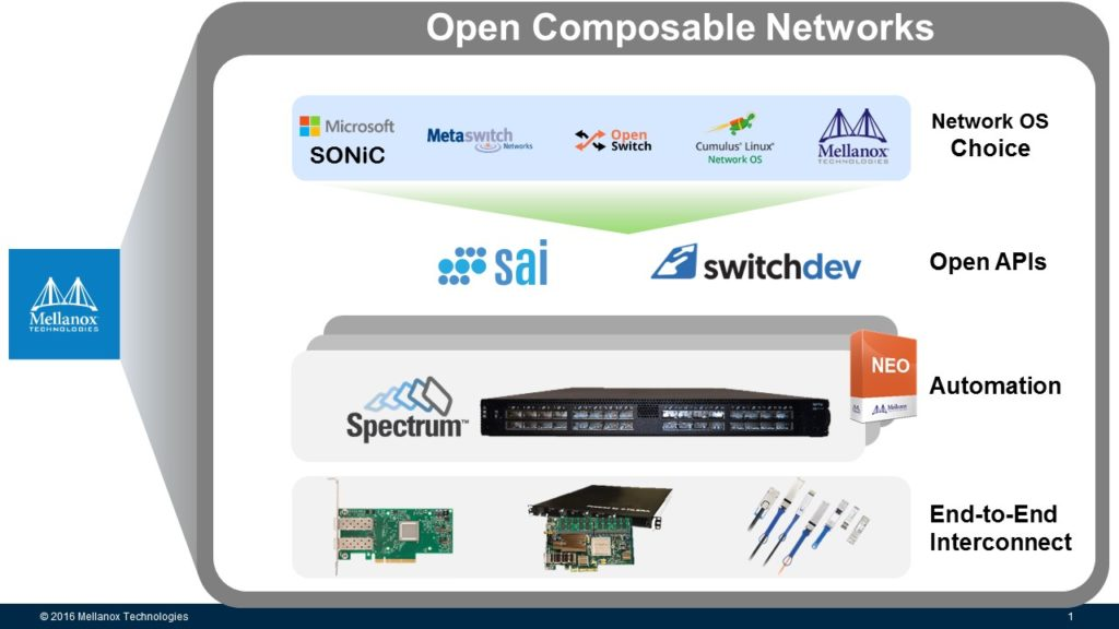 Mellanox Open Composable Networks