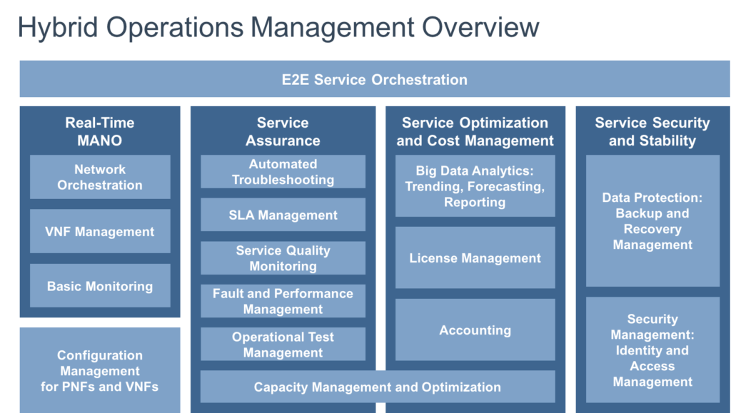 NEC/Netcracker Hybrid Operations Management (HOM)