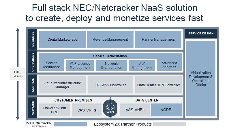 NEC/Netcracker NaaS