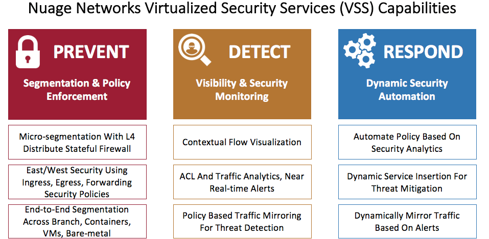 Nuage Networks Virtualized Services Platform (VSP)