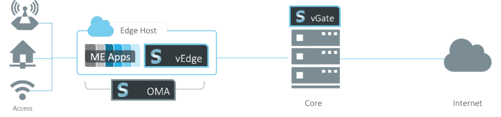 Open-RAN Mobile Edge Computing Platform