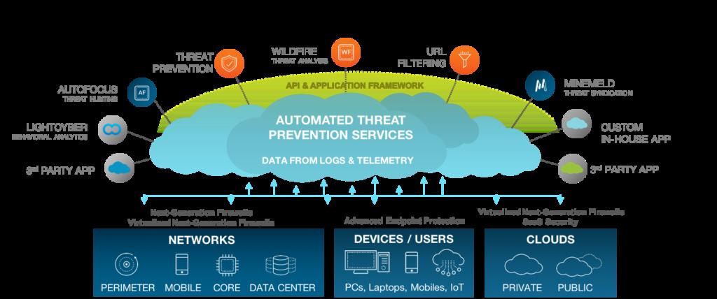 Palo Alto Networks Next-Generation Security Platform