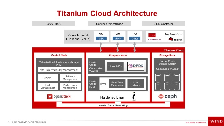 Titanium Cloud Product Portfolio