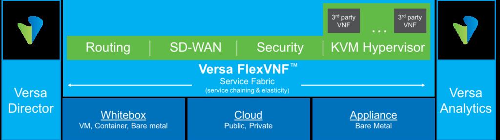 Versa Cloud IP Platform