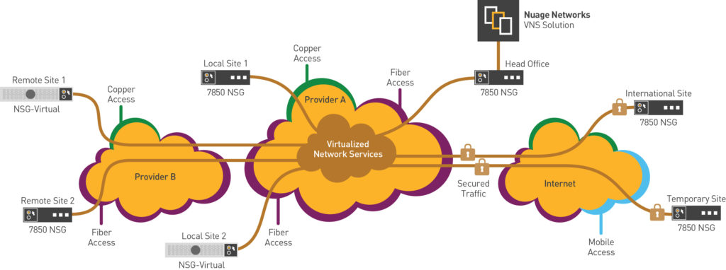Virtualized Network Service (VNS)