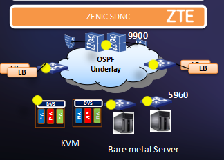 ZXR10 9900 Data Center Switch