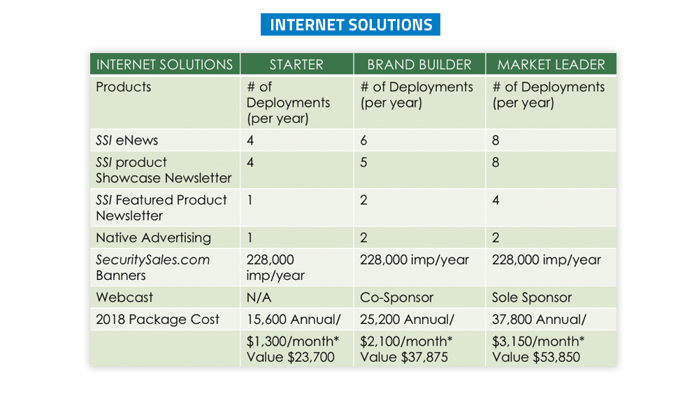 Security Sales & Integration - Internet Solutions