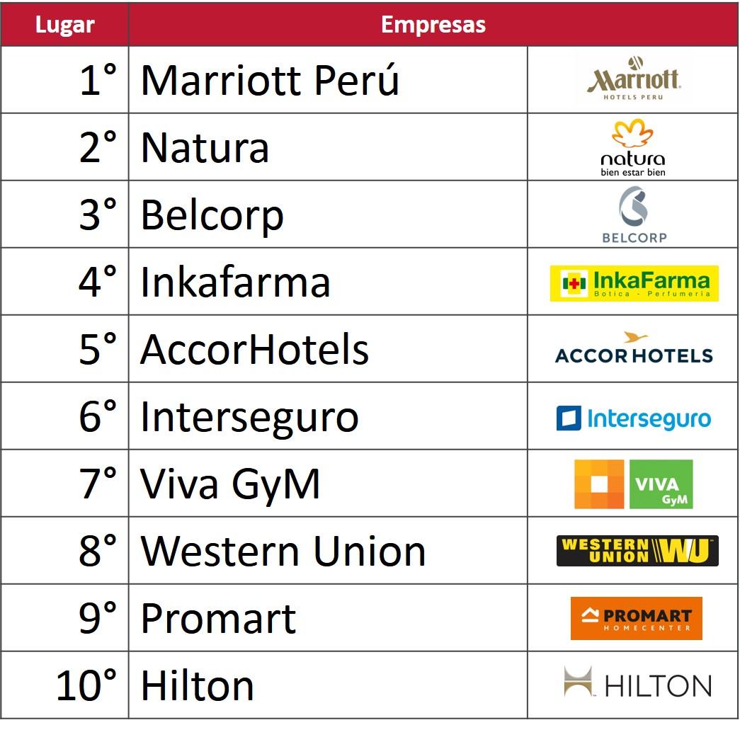 218084-marriott-natura-y-belcorp-son-las-mejores-empresas-para-trabajar-para-las-mujeres