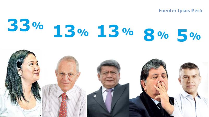 Elecciones 2016: qué nos dicen los números de las últimas encuestas