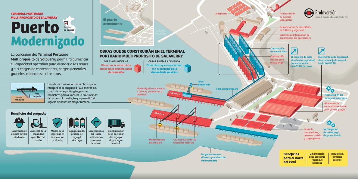 241284-puerto-de-salaverry-inversion-de-us61-millones-estara-condicionada-a-mayor-demanda