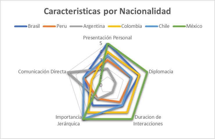 Los otros Panamericanos: planteando una reunión de trabajo a cada nacionalidad
