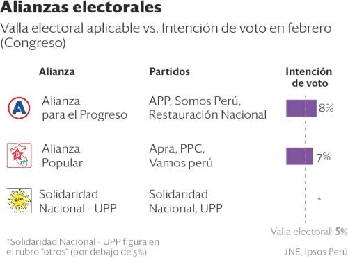 La nueva ley de partidos no afecta a las alianzas