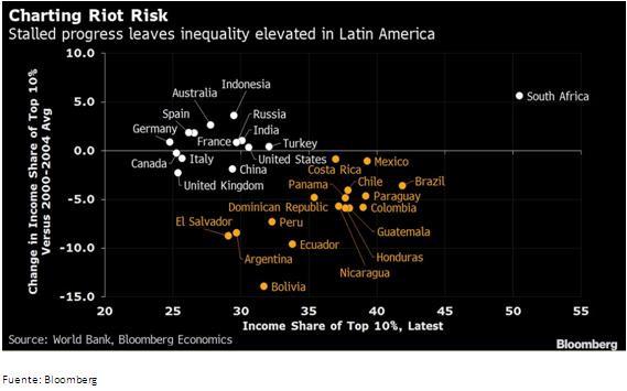 Impacto de la crisis chilena en mercados financieros