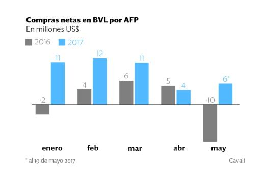 Las AFP se interesan más por la BVL