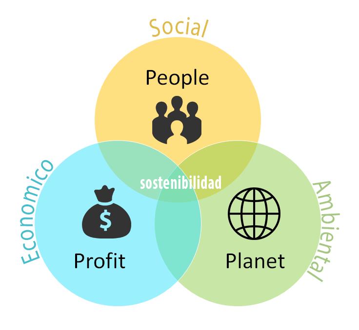 Triple resultado: lo que nos toca como empresarios (y como ciudadanos)
