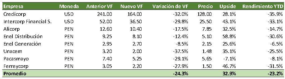 Valores fundamentales de empresas peruanas bajan 24% por recesión 2020-2023