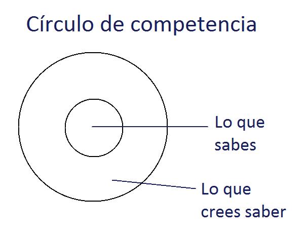 El círculo de la competencia
