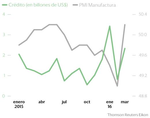 La recuperación de China es transitoria