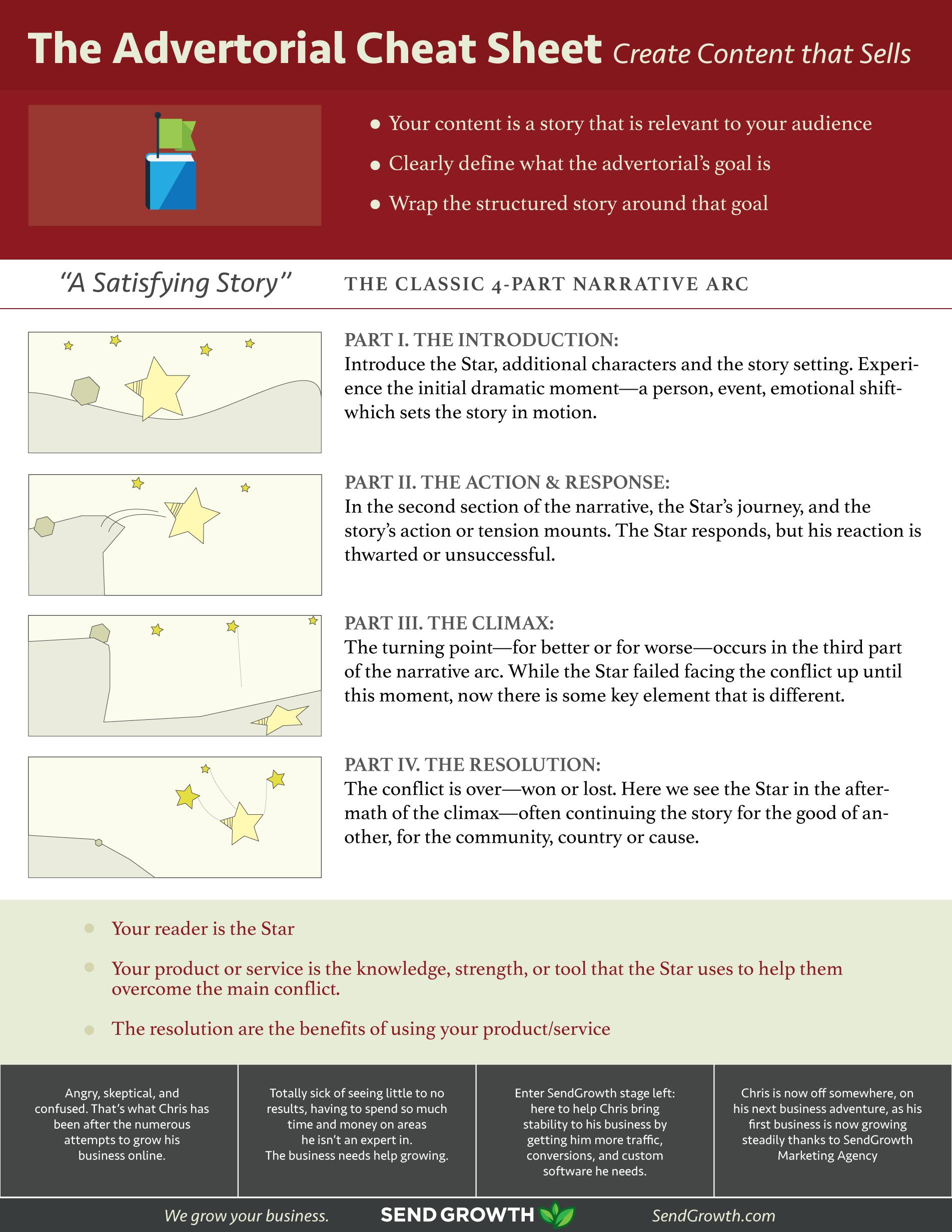 The Advertorial Cheat Sheet: Create Content That Sells