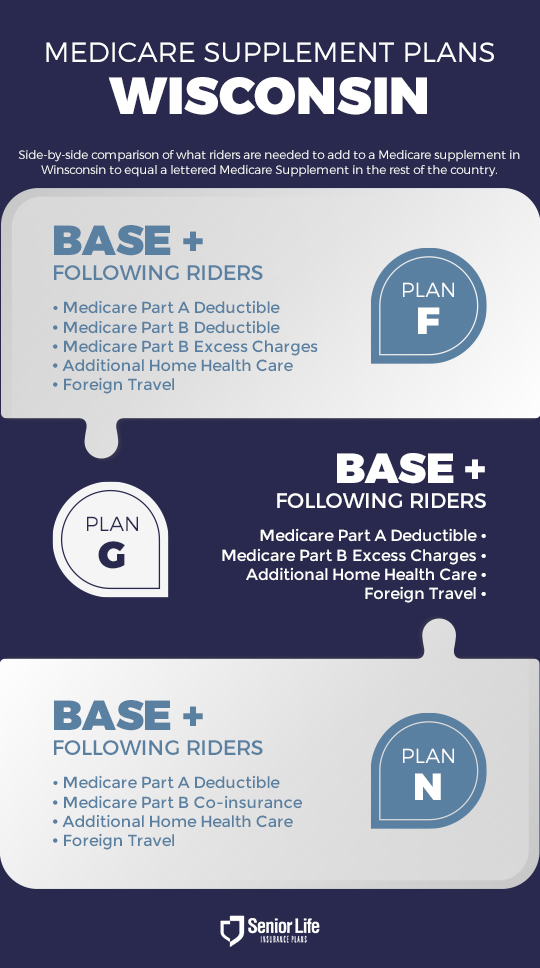 Medicare Supplement Plans Comparison Chart Wisconsin