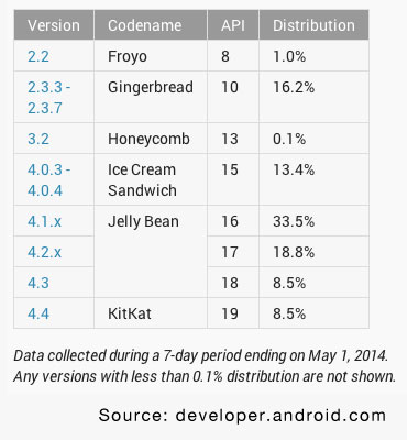 How To Handle Android Segmentation When Developing A Google