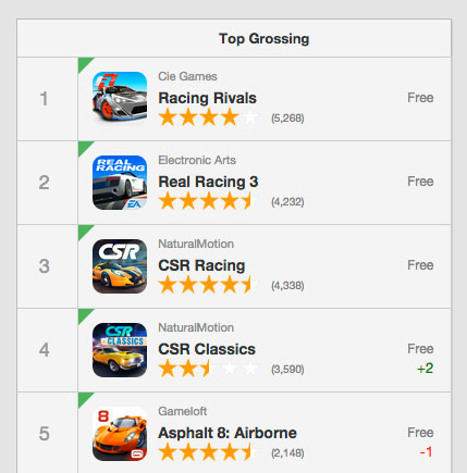 The top 5 grossing racing apps