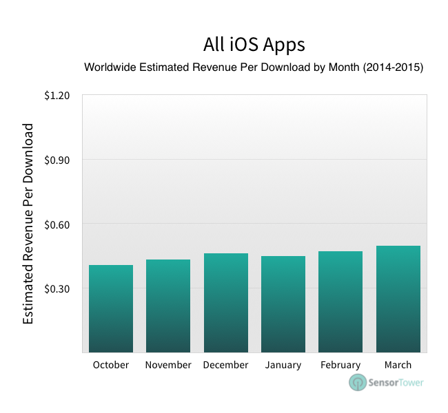 How Much Money iOS Apps Make Per Download (By Category)