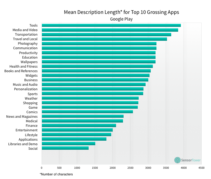 Demystifying ASO for Google Play: A Close Look at the Top 10