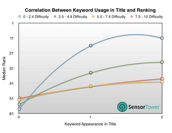 Correlation Between Keyword Usage in Title and Ranking