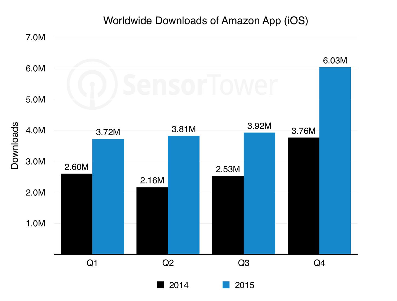 Sensor log a look at amazons impressive app growth amazon app downloads chart nvjuhfo Gallery