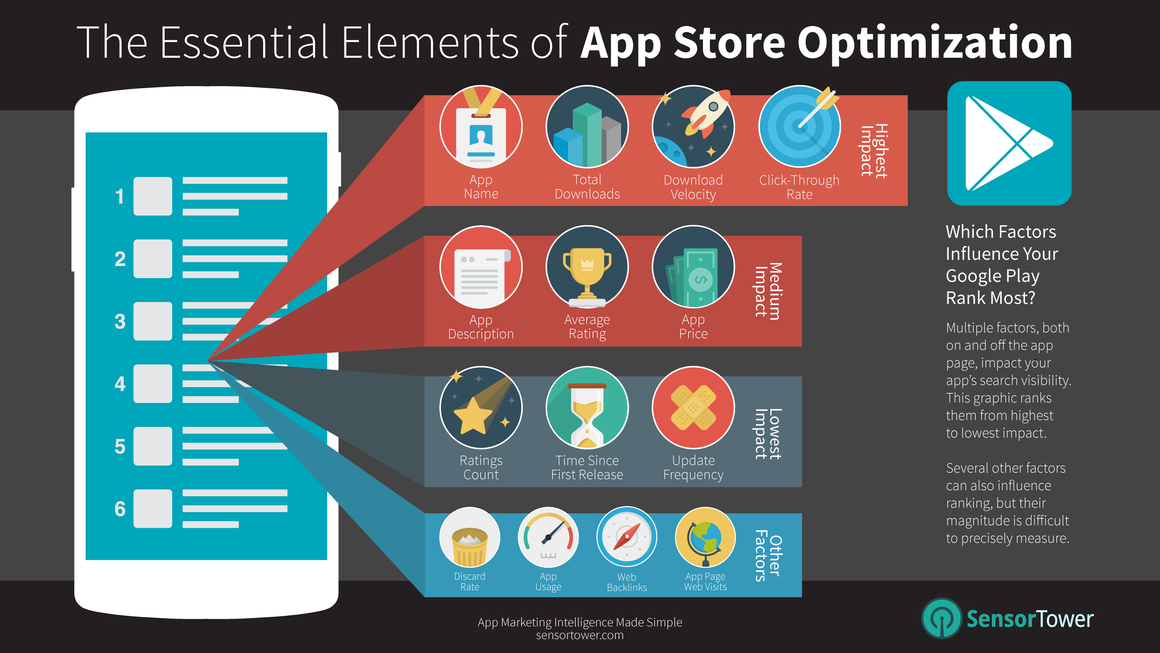 Infographic Google Play App Store Optimization 39 S Most