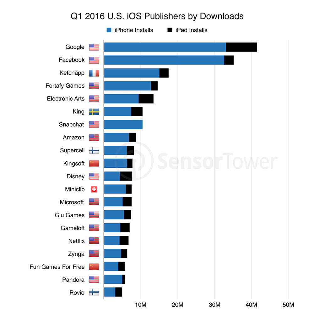 94% of U S  App Store Revenue Comes From the Top 1% of