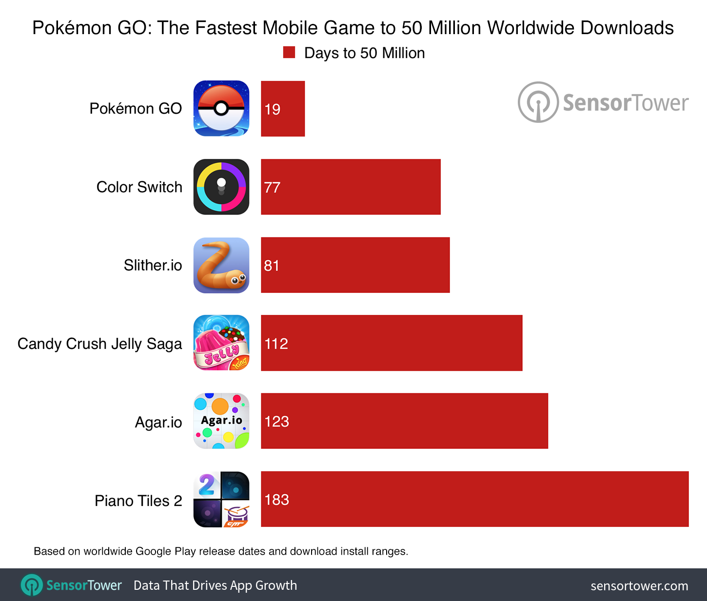 Pokémon GO Hit 50 Million Downloads in Record Time, Now at More Than