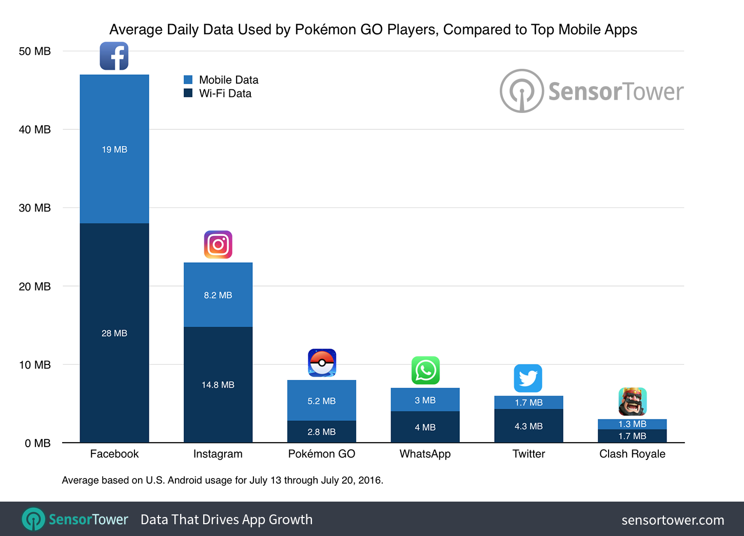 Pok mon go isn t a mobile data hog and this data proves it