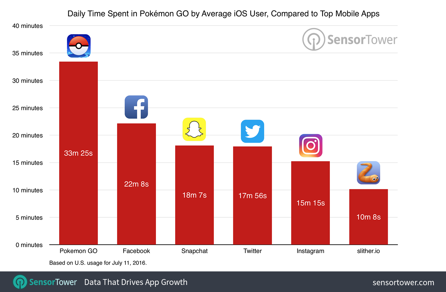 Daily Time Spent in Pokémon GO by Average iOS User, Compared to Top Mobile Apps