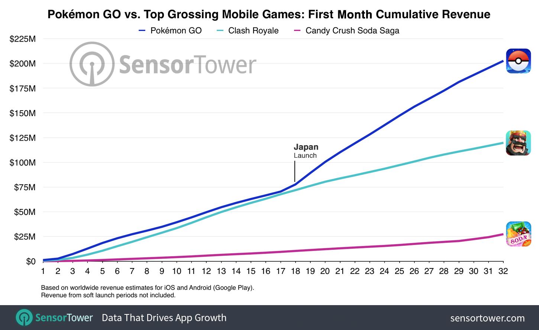 étude SensorTower Pokémon GO
